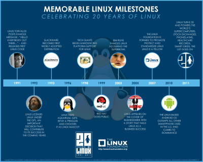 Hitos memorable Linux