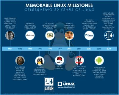 Hitos memorable Linux